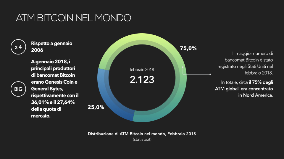 bio-investments-atm-bitcoin-mondo