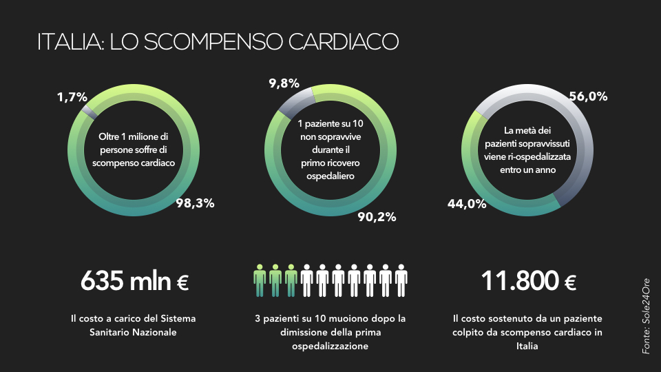 medicaltech-infarto-italia-grafica.jpeg
