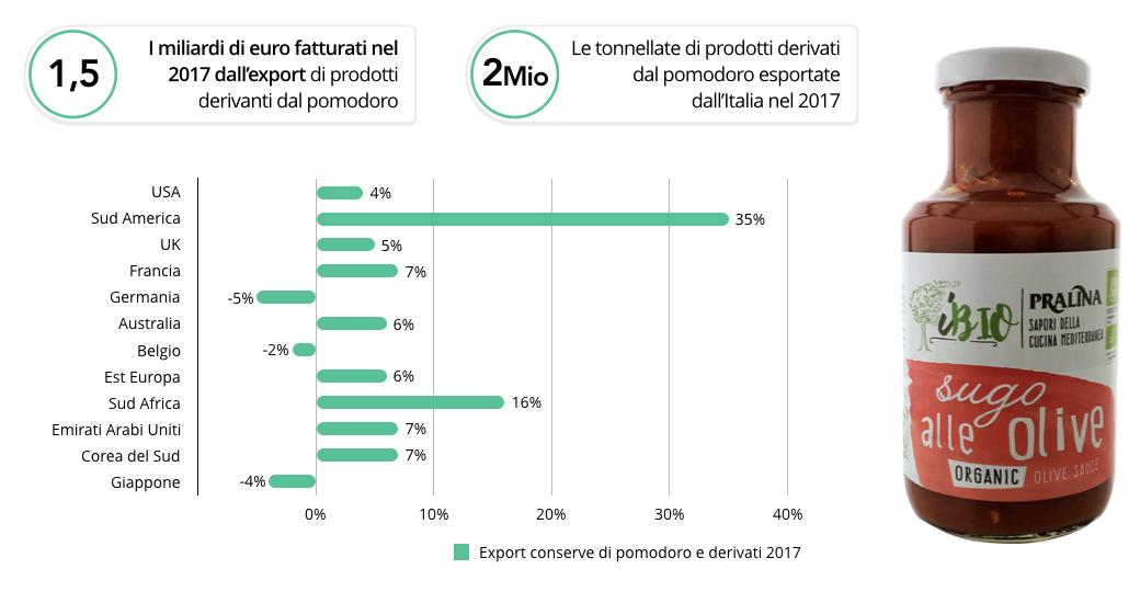 pralina-crowdfunding-export