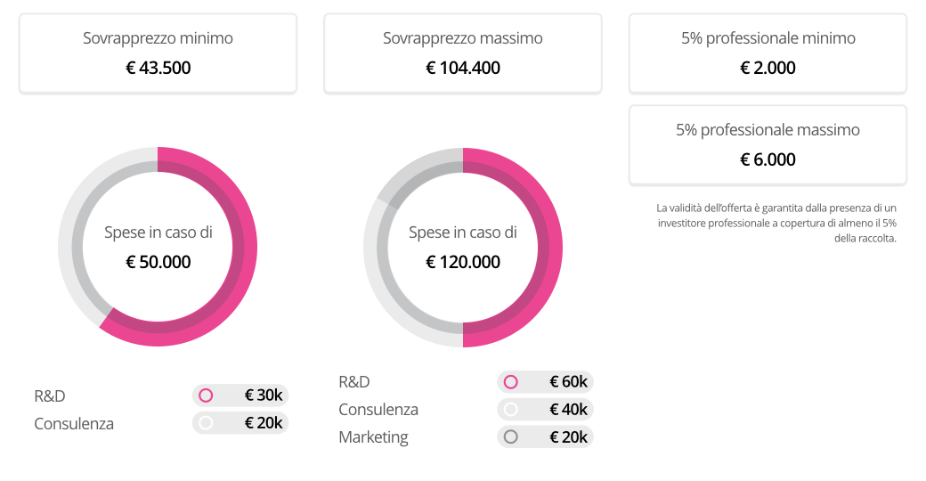 cover-app-crowdfunding-wearestarting-grafica-spese