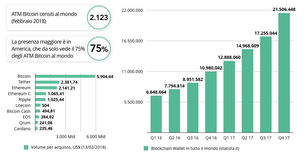 bio-investiments-criptomonete-mondo-trend