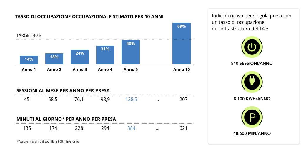 smy-umbria-tasso-occupazione-grafico.jpeg