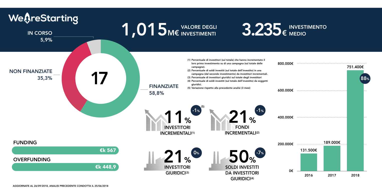 weareastarting-statistiche-crowdfunding
