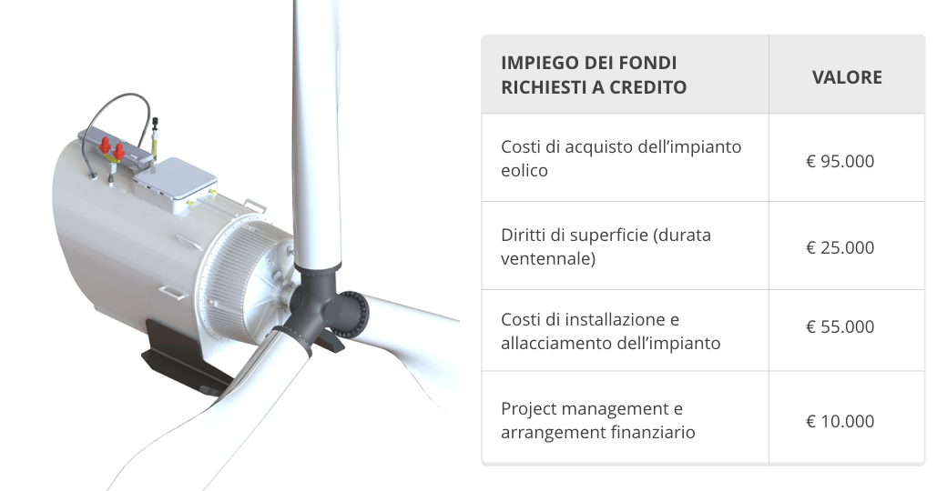 eolico-mf-energia-crowdfunding