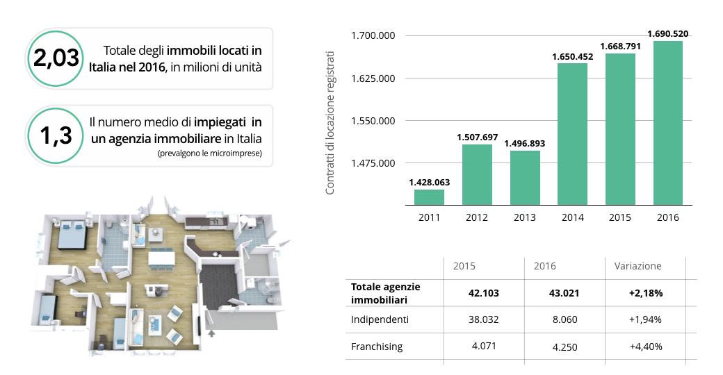 mercato-locazioni-italia-2016