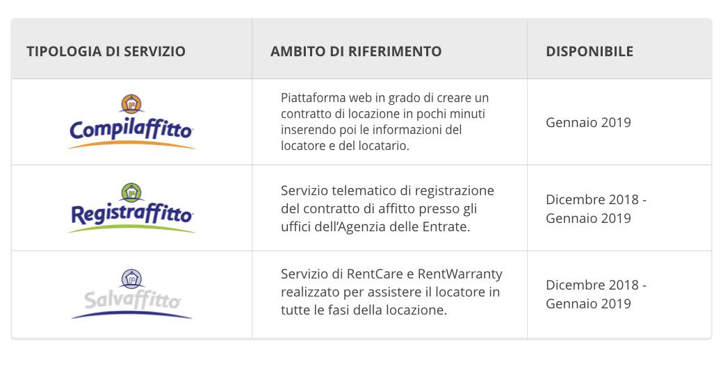 servizi-affitto-piattaforma-tab