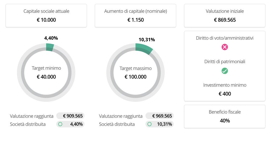 laevia-dermocosmesi-crowdfunding