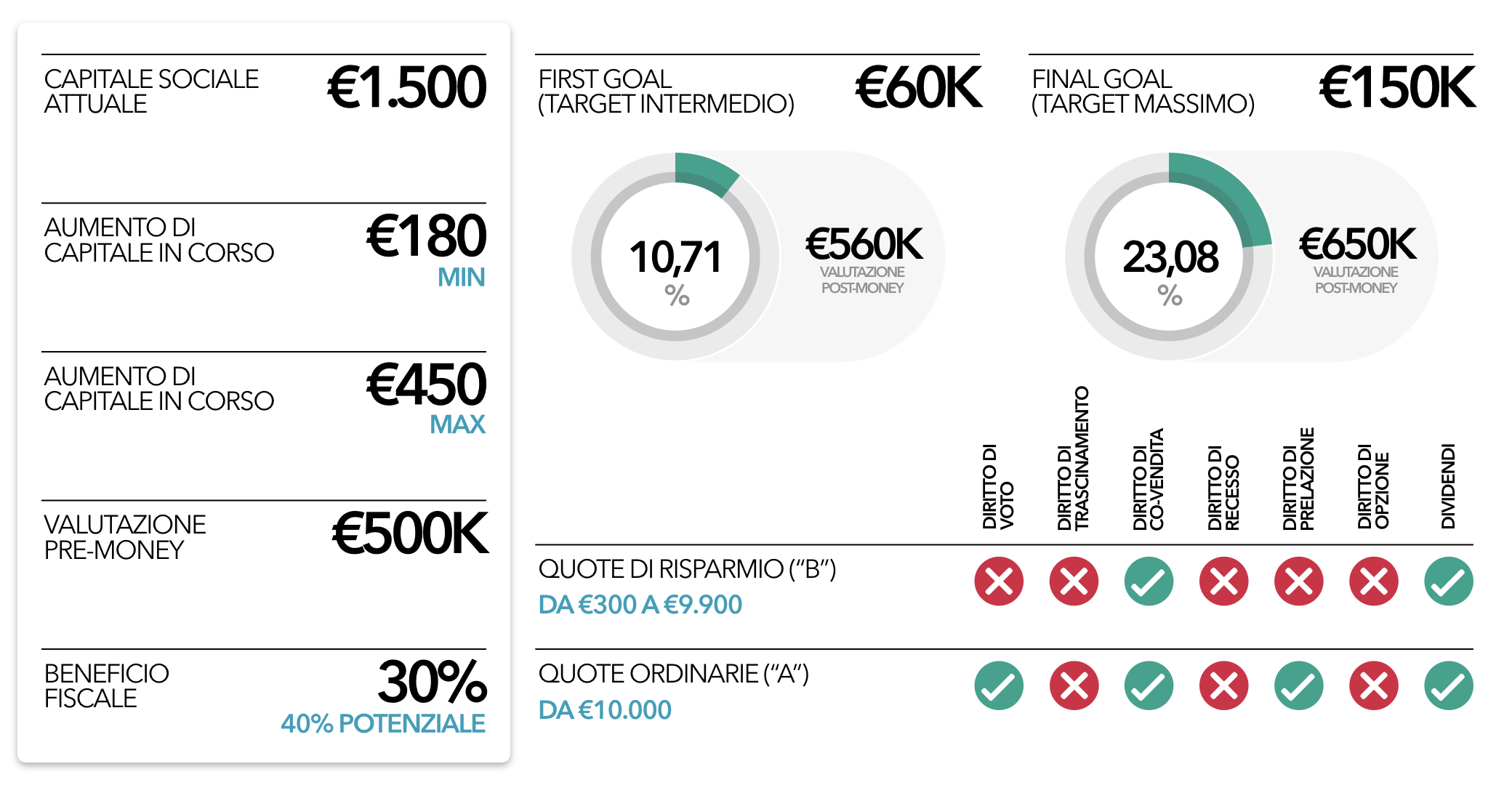 Medicaltech-crowdfunding-equity-cuore-centro