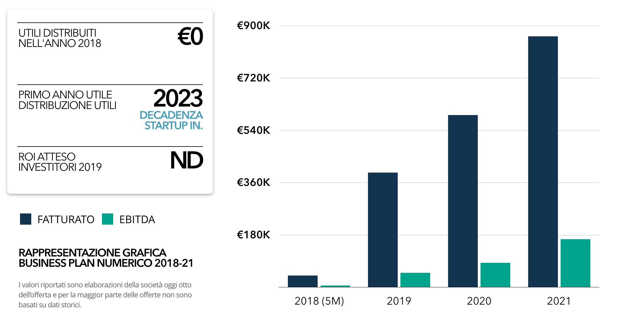 Salvassistance-crowdfunding-equity-colosseo-roma-turismo
