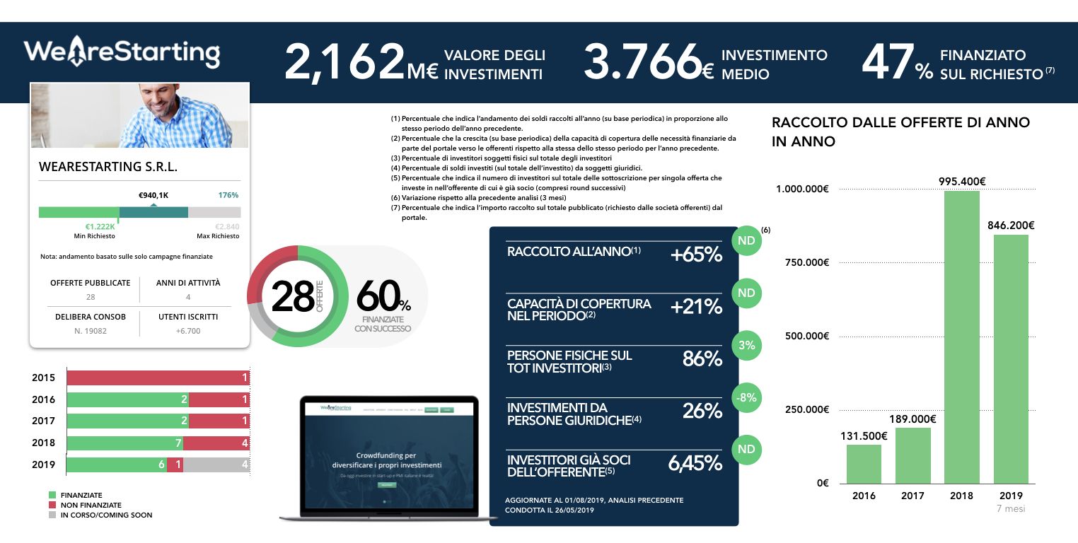 weareastarting-statistiche-crowdfunding