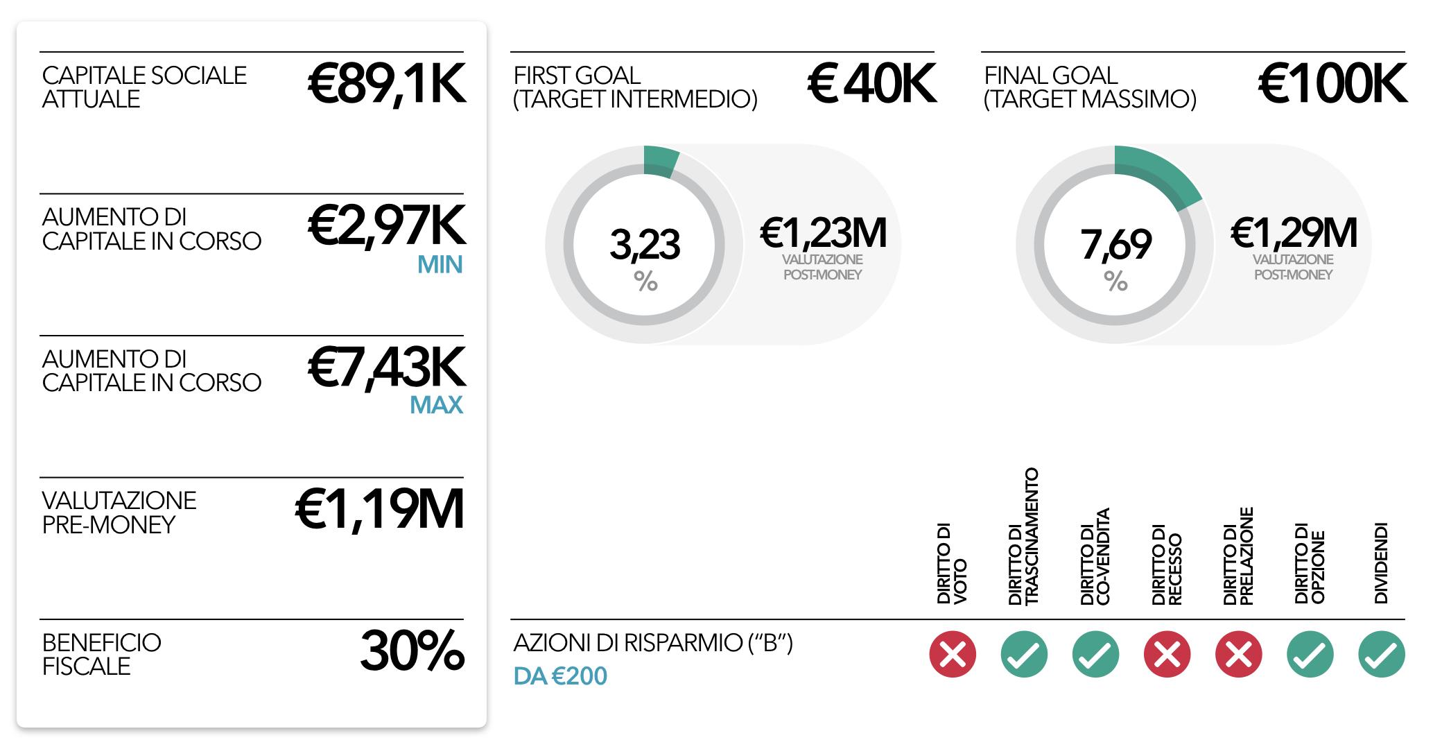 pralina-offerta-crowdfunding
