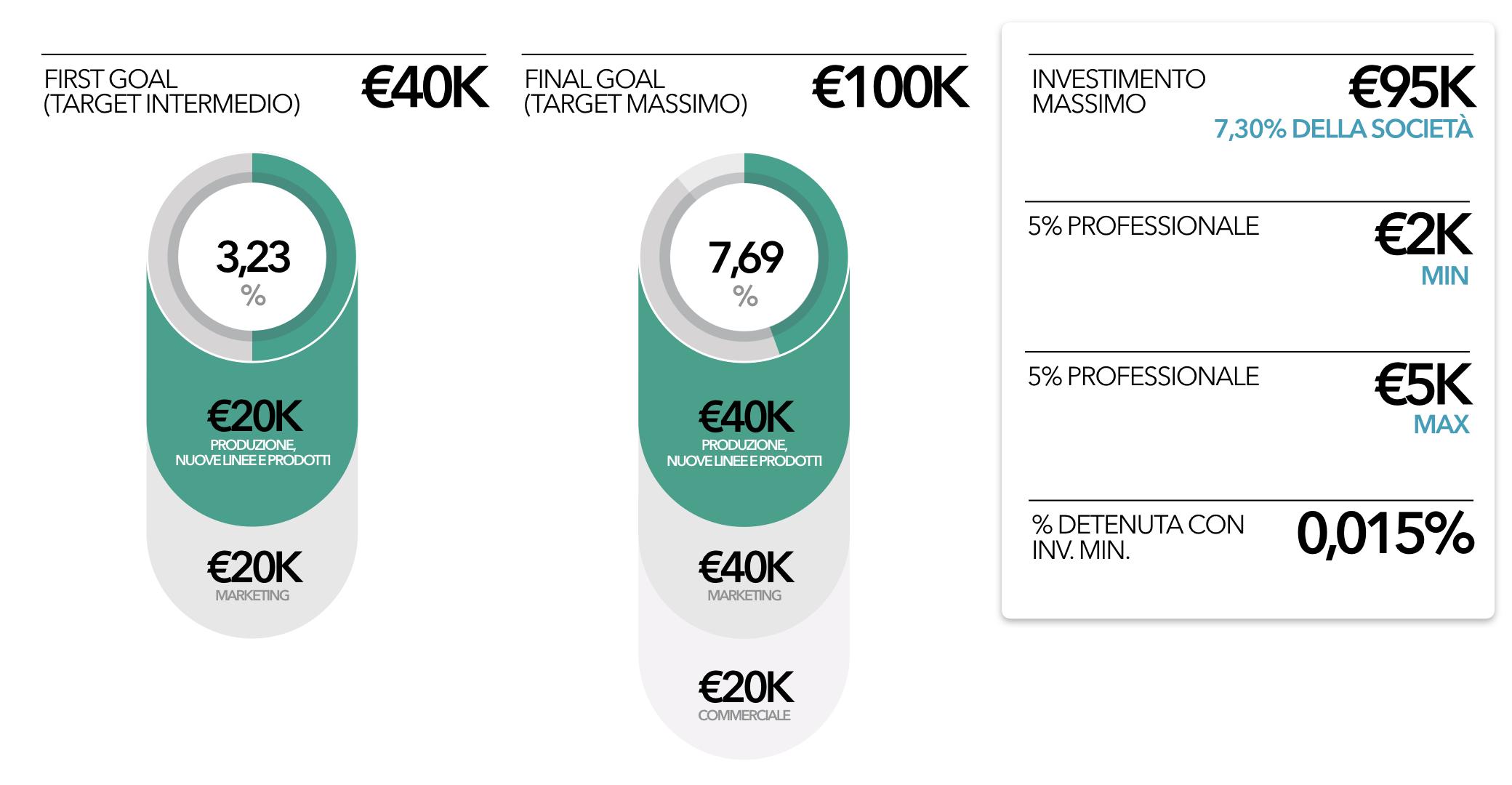 pralina-fondi-crowdfunding