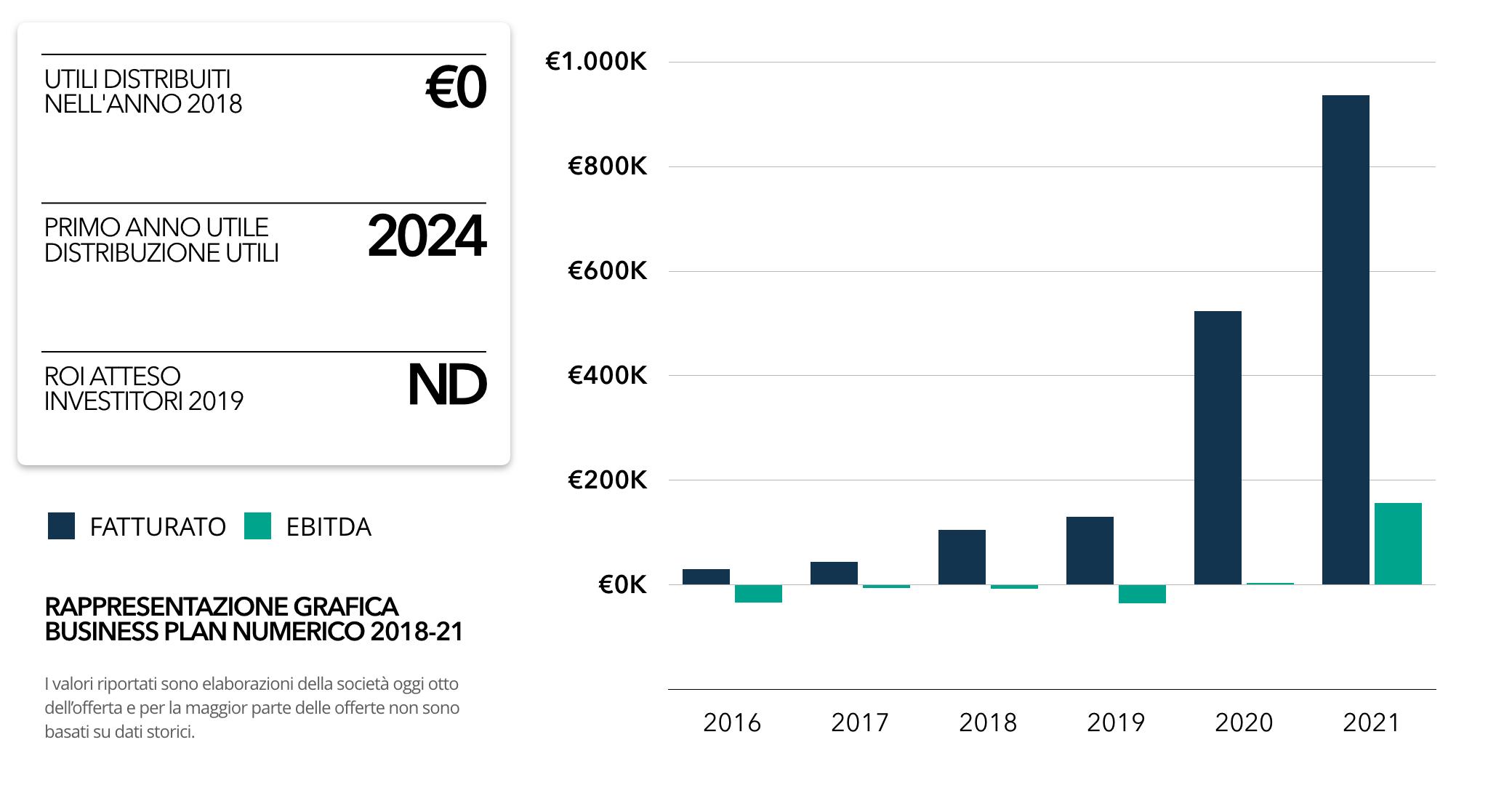 Latvia-crowdfunding-offerta-grafico
