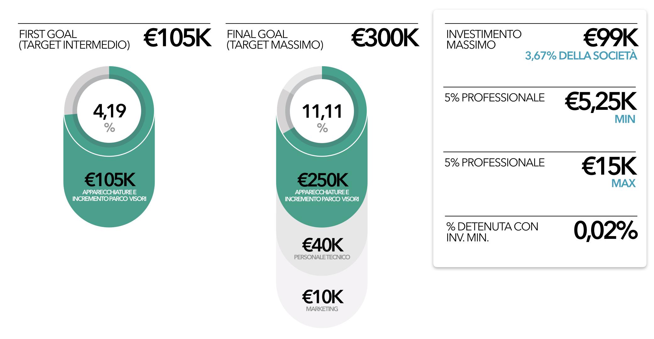 terra-aqua-crowdfunding-struttura-offerta