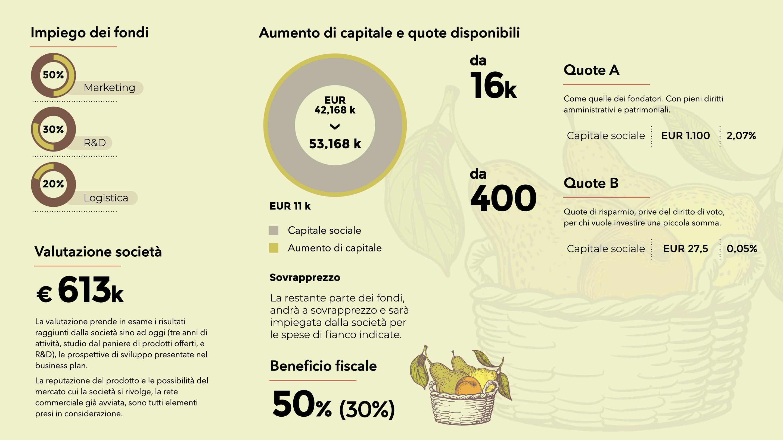 coctura-valutazione-crowdfunding