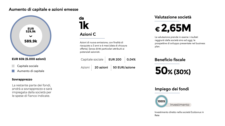 ecobonus-crowdfunding-fenice