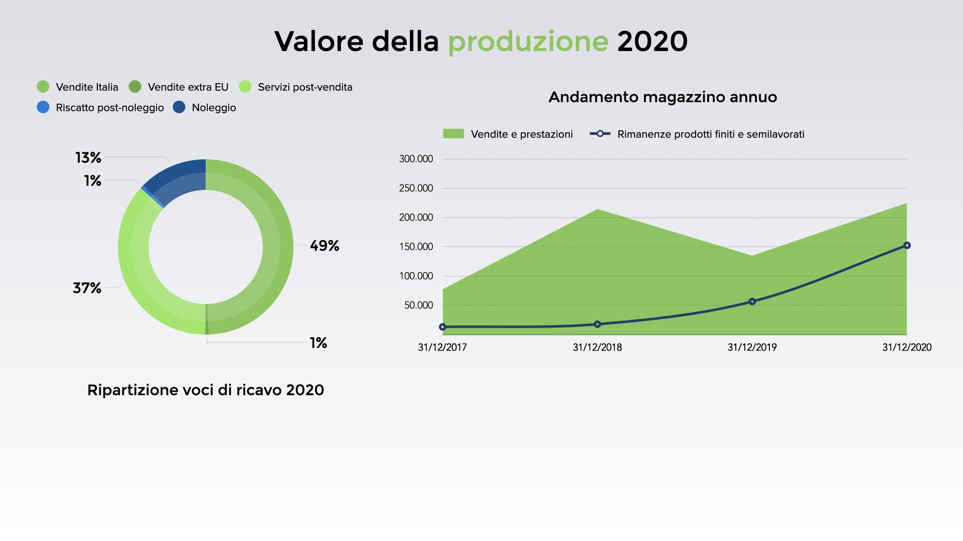 """pradella-sistemi-crowdfudning-2021"""