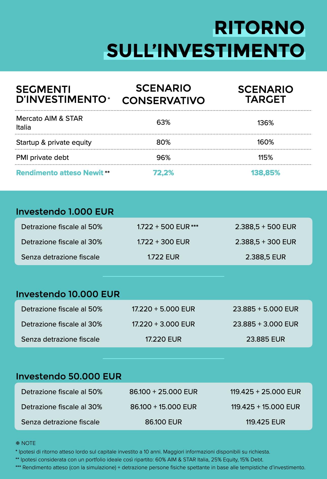 newit-crowdfunding